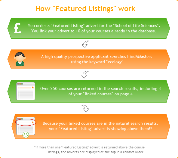 How Featured Listings Work